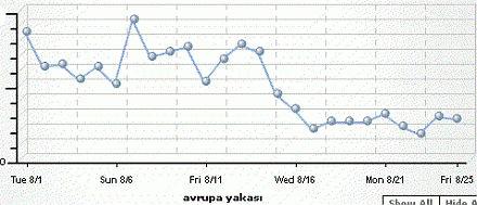 avrupa yakasi istatistik